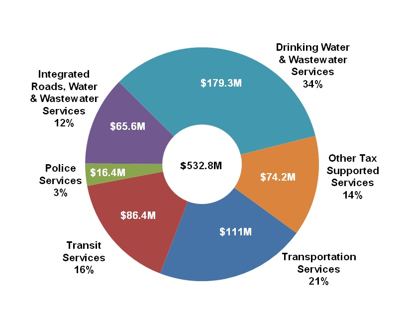 Pie chart of where the capital budget money goes. Breakdown of the data in the following paragraph.