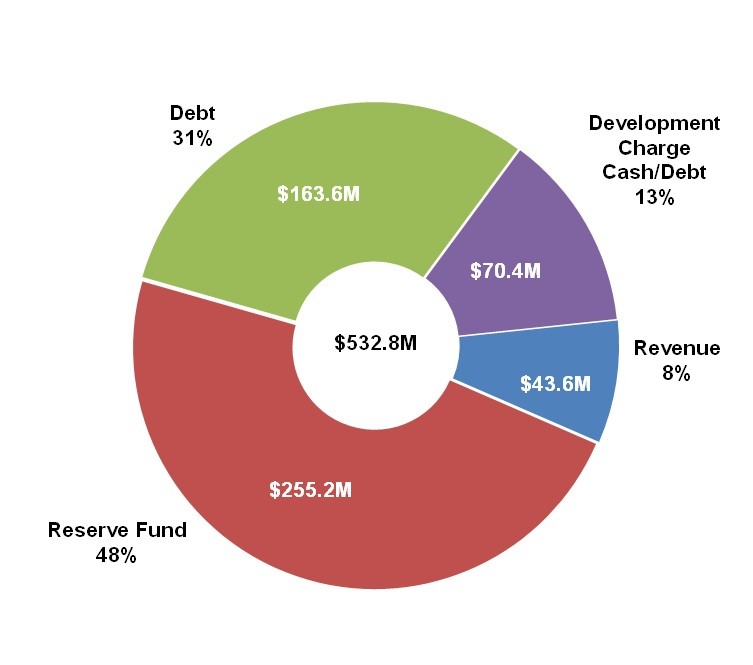 Pie chart of where the capital budget money comes from. Breakdown of the data in the following paragraph.