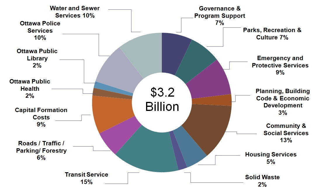 Pie chart of where the operations budget money goes. Breakdown of the data in the following paragraph.