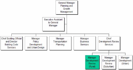 Creative Department For International Development Organisation Chart