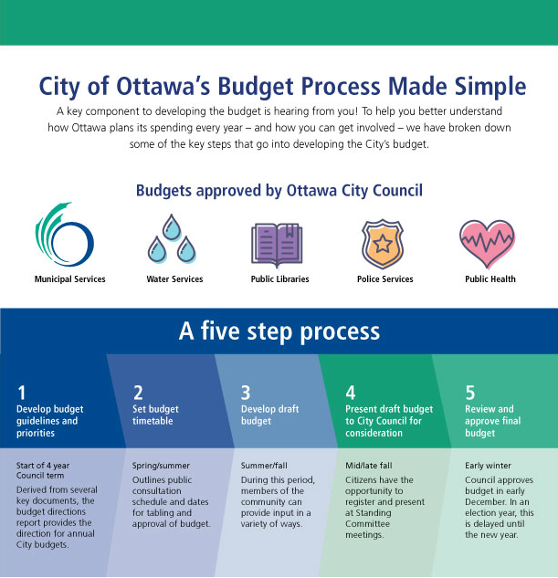 City of Ottawa's Budget Process Made Simple A key component to developing the budget is hearing from you!  To help you better understand how Ottawa plans its spending every year – and how you can get involved – we have broken down some of the key steps that go into developing the City's budget.   Budgets approved by Ottawa City Council  Municipal Services Water Services Public Libraries Policies Services Public Health  A five Step Process  1.	Develop budget guidelines and priorities Start of 4 year Council term Derived from several key documents, the budget directions report provides the direction for annual City budgets  2.	Set budget timetable Spring/Summer Outlines public consultation schedule and dates for tabling and approval of budget.  3.	Develop draft budget Summer/Fall During this period, members of the community can provide input in a variety of ways.  4.	Present draft budget to City Council for consideration Mid/late Fall Citizens have the opportunity to register and present at Standing Committee meetings  5.	Review and approve final budget Early Winter Council approves budget in early December.  In an election year, this is delayed until the new year.