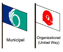 Municipal, Organizational (United Way)