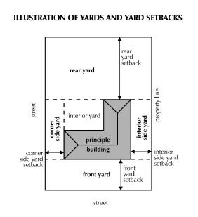 Illustration of Yards and Yard Setbacks.