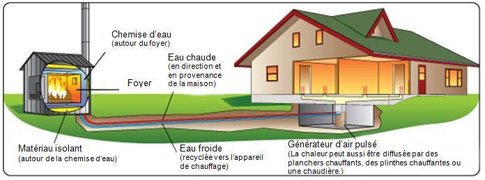 Permis de construction et approbations ville d 39 ottawa for Fournaise a bois exterieur