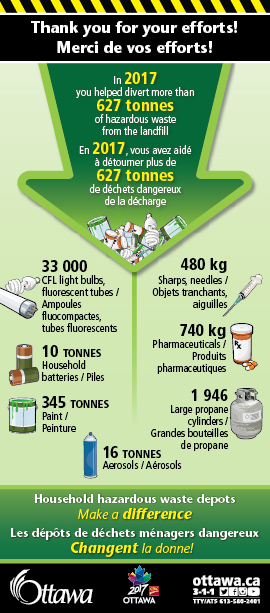 image depicting results of materials at household hazardous waste depot