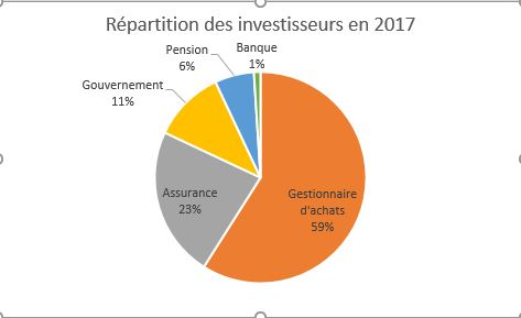 Répartition des investisseurs en 2017 graphique