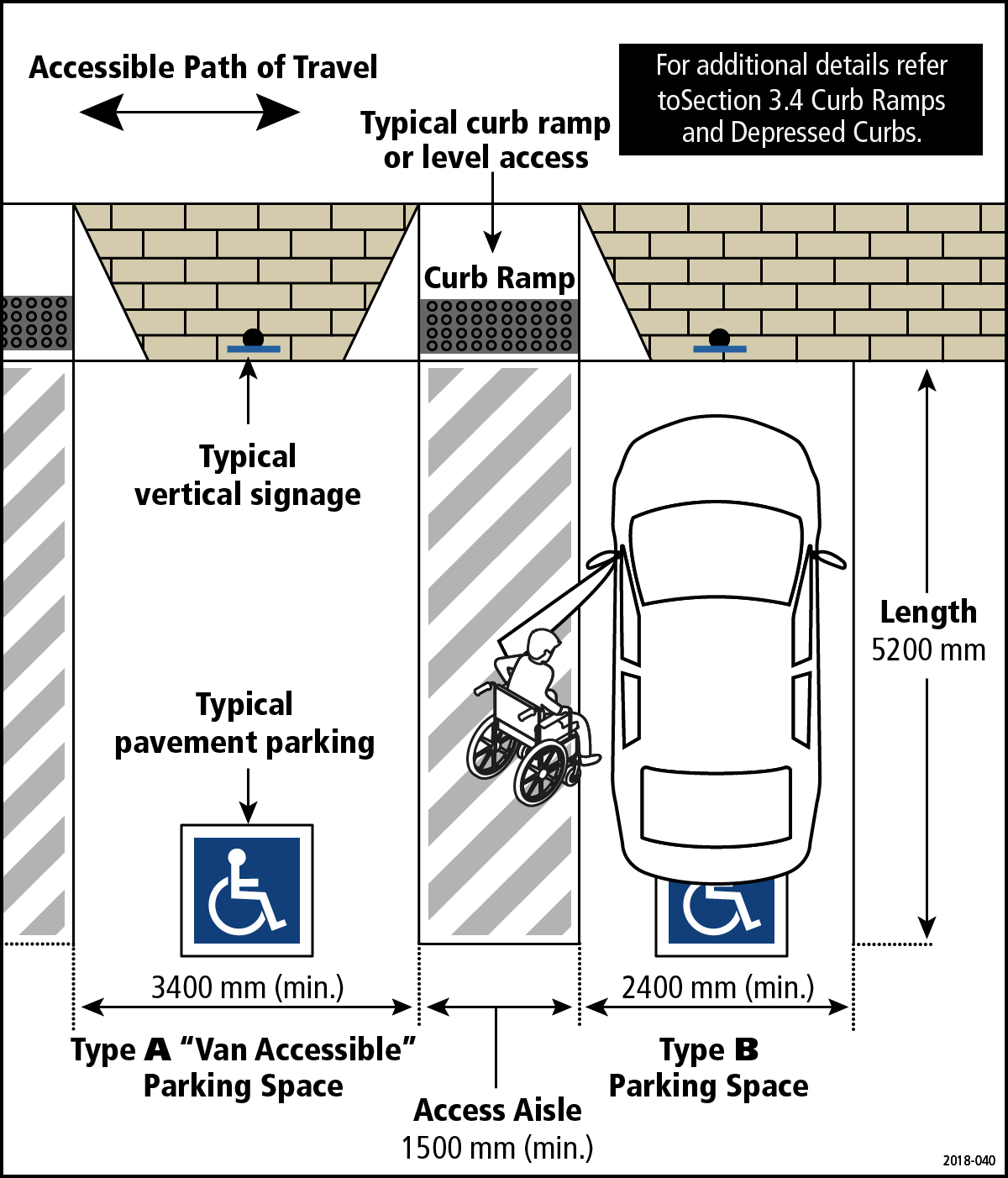 Image displays Type A and Type B parking spaces and features the access aisles required between accessible parking space