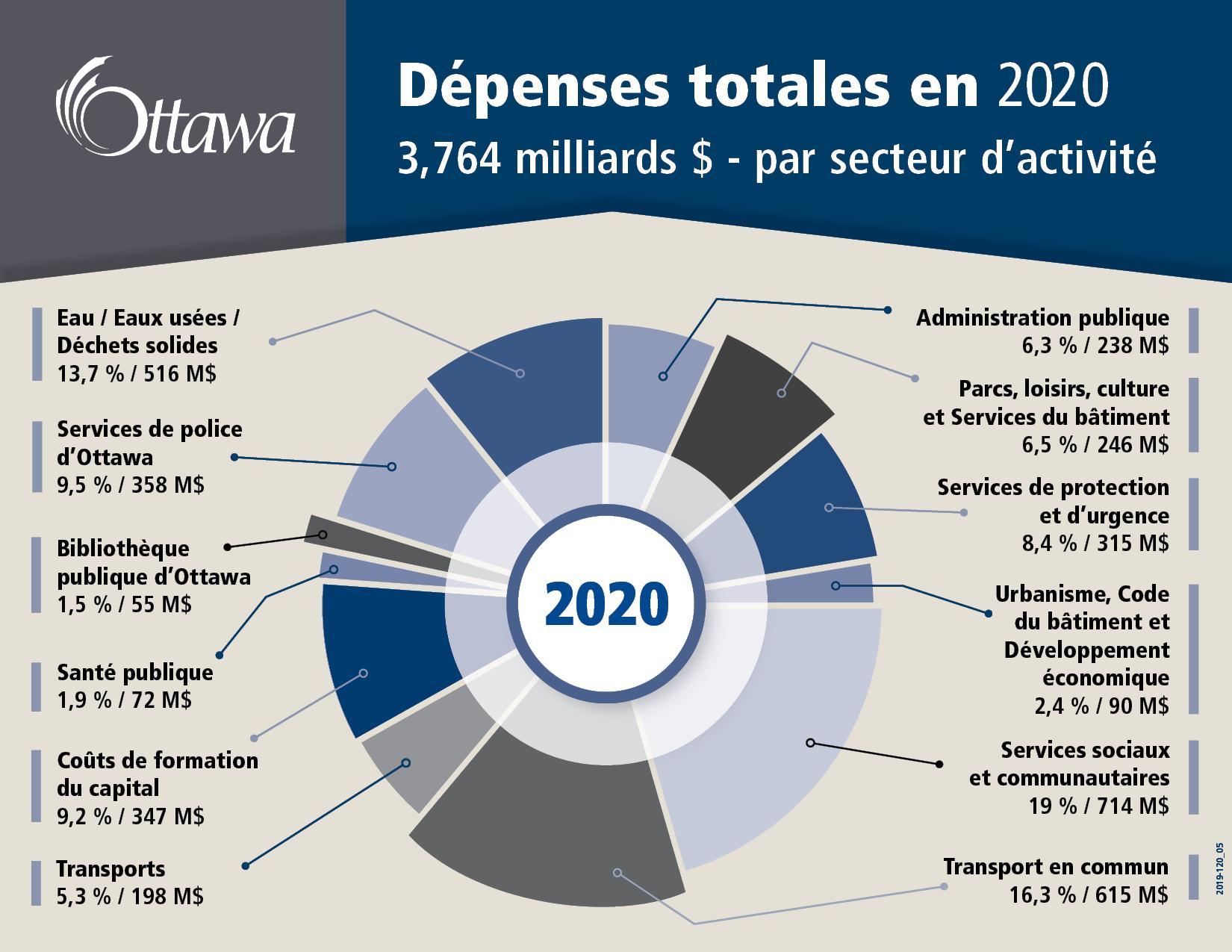 Dépenses totales en 2020 3,764 milliards $ - par service
