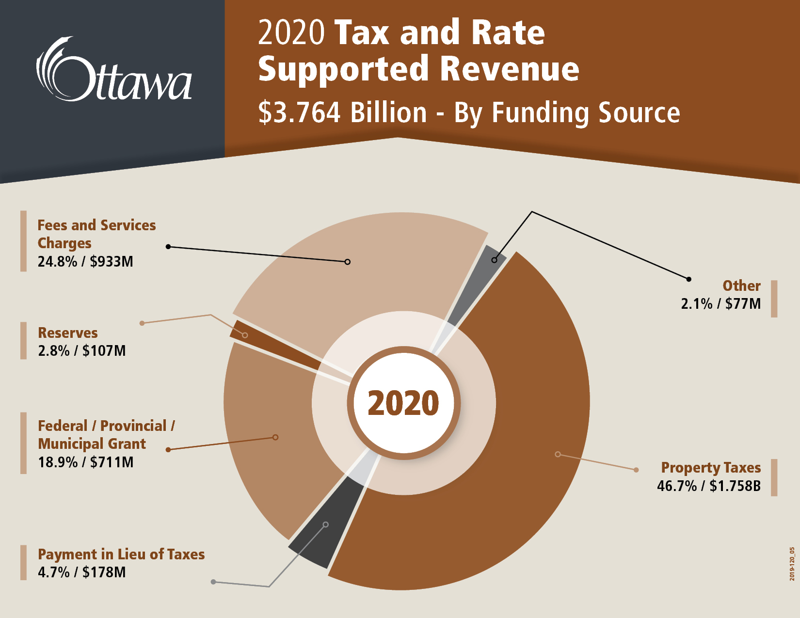 2020 Tax and Rate Supported Revenue $3.764 Billion - By Funding Source