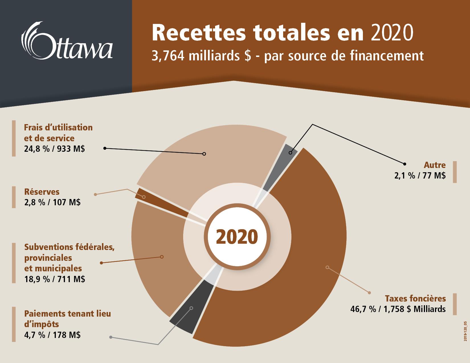 Recettes totales en 2020 3,764 milliards $ - par source de financement