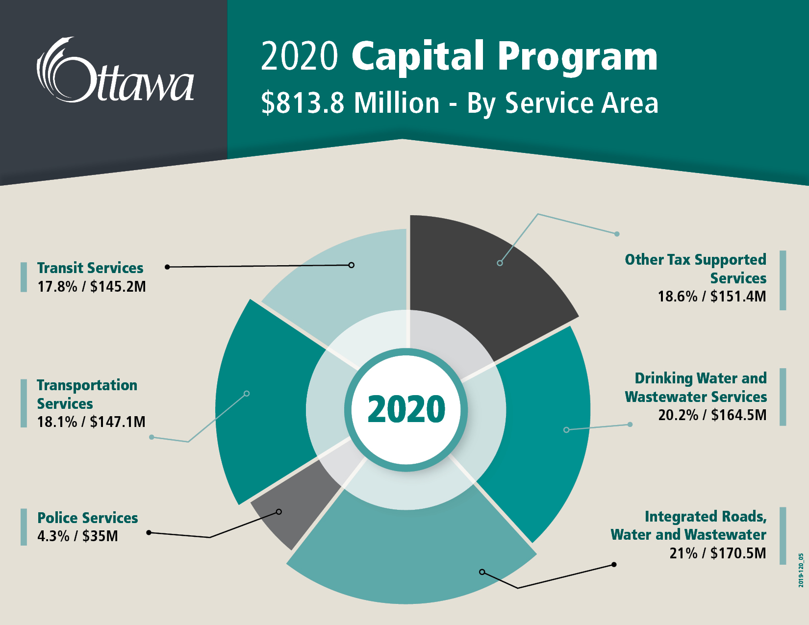 2020 Capital Program $813.8 million - By Service Area