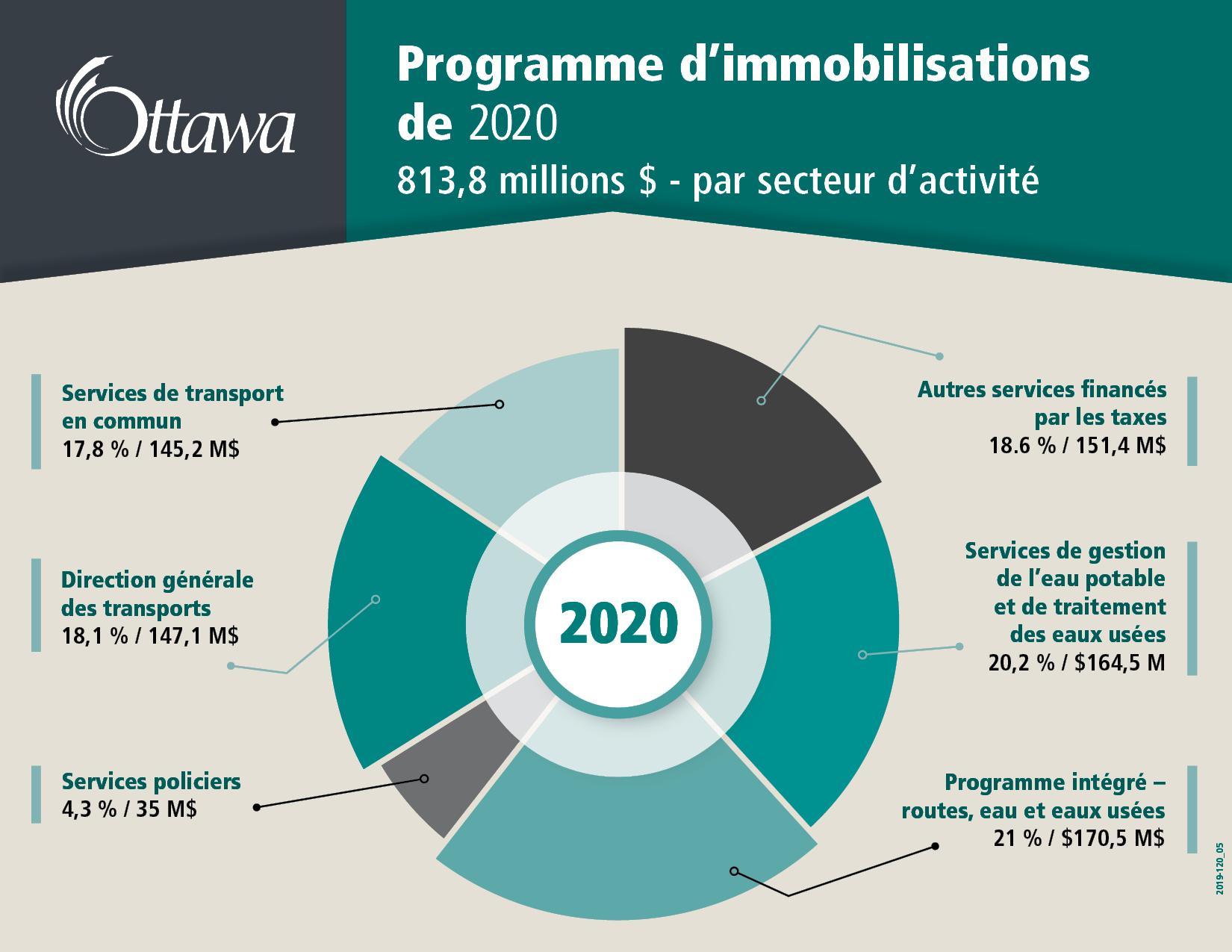 Programme d'immobilisations de 2020 813,8 millions $ - par secteur d'activité