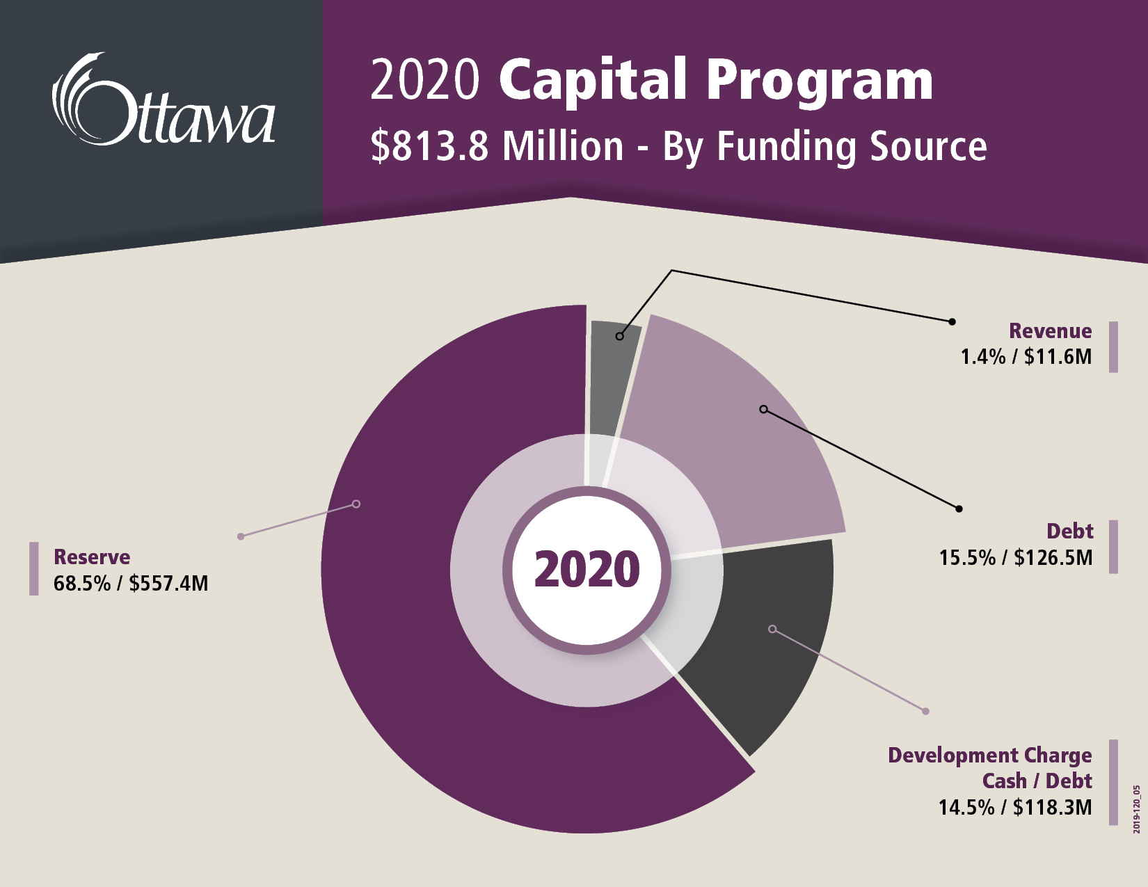 2020 Capital Program $813.8 million - By Funding Source