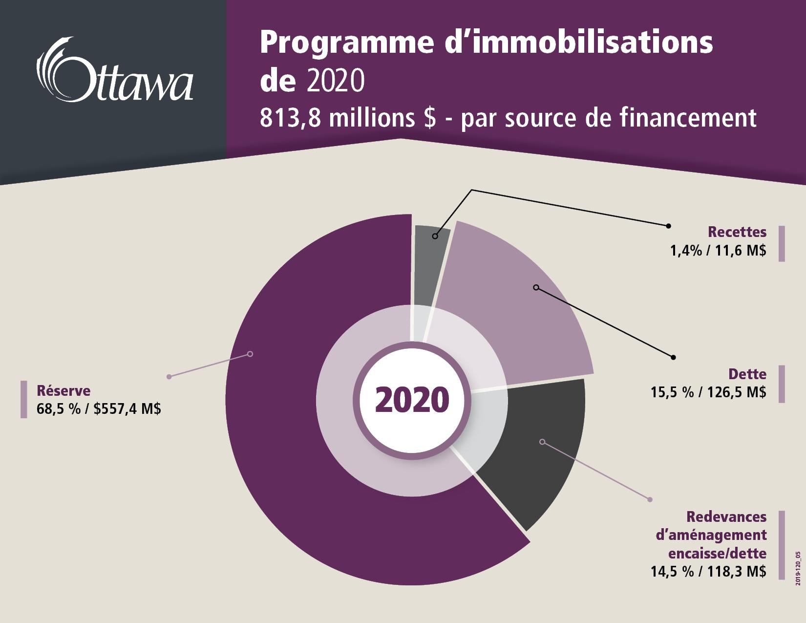 Programme d'immobilisations de 2020 813,8 millions $ - par source de financement