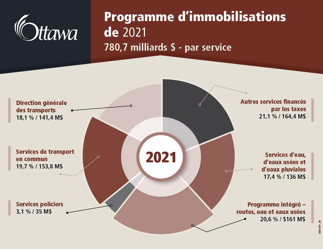 Programme d'immobilisations de 2021 780,7 milliards $ - par service