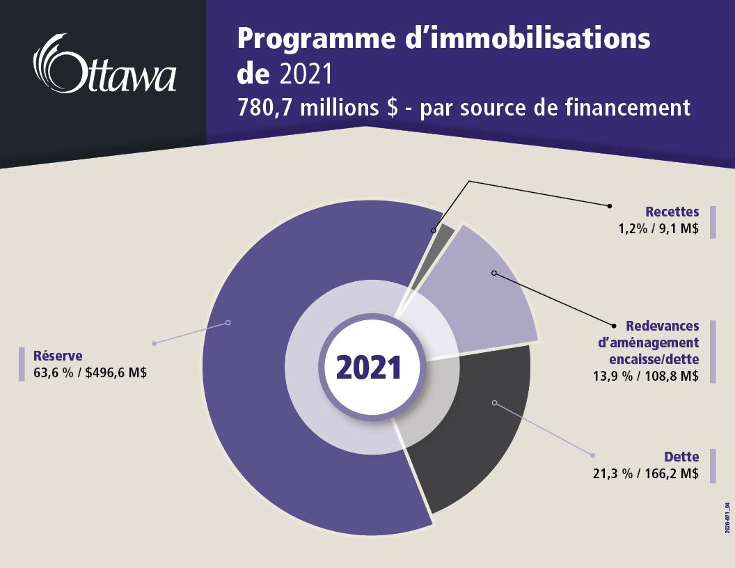 Programme d'immobilisations de 2021 780,7 millions $ - par source de financement
