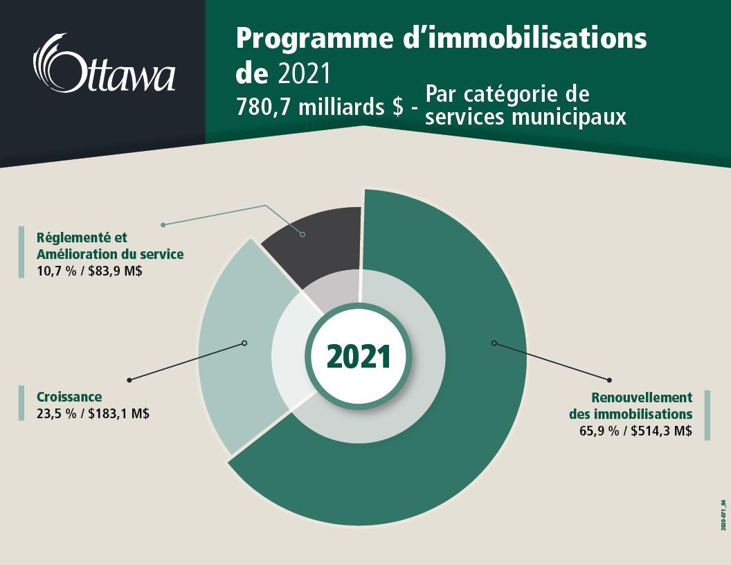 Programme d'immobilisations de 2021 780,7 milliards $ - par categorie de service municipaux