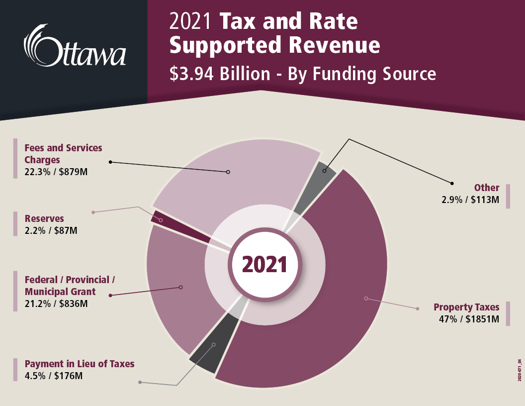 2021 Tax and Rate Supported Revenue $3.94 Billion - by funding source