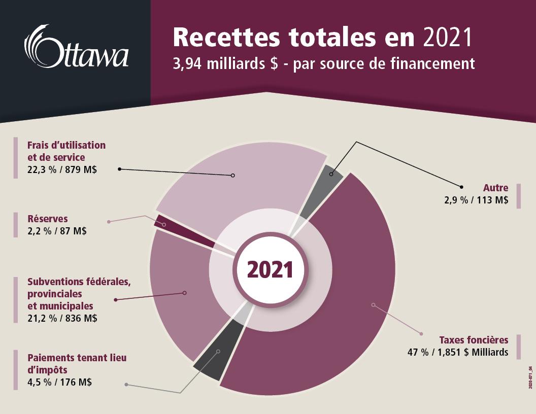 Racette totales en 2021 3,94$ milliards - par source de financement
