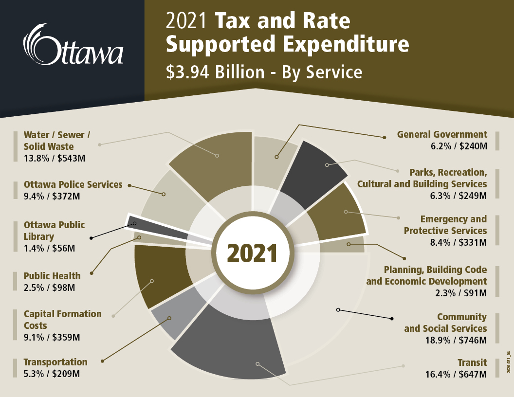2020 Tax and Rate Supported Expenditure $3.764 Billion - By Service
