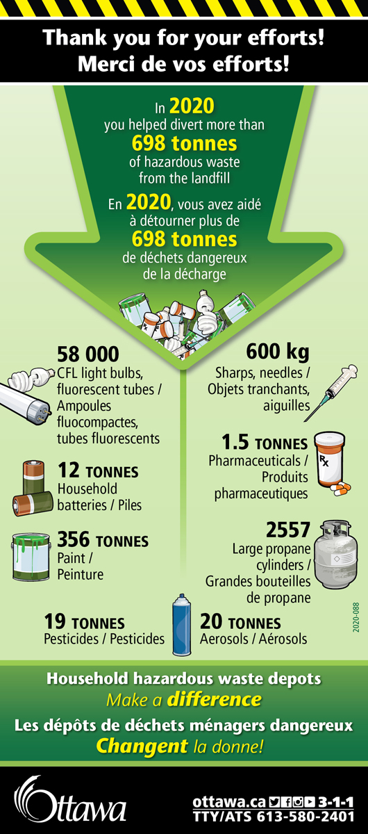 698 tonnes of hazardous waste diverted in 2020