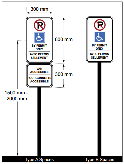 Proper accessible parking signage requirements are shown for Type A and Type B spaces