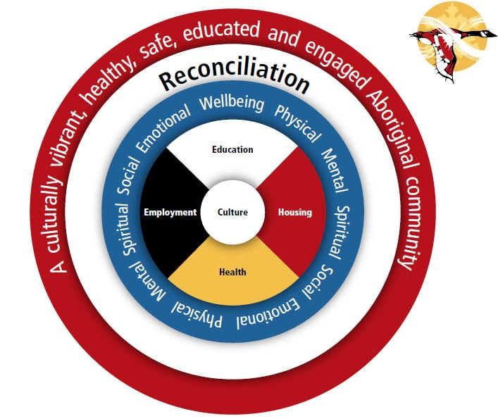 Diagram 1. Aboriginal Working Committee Model