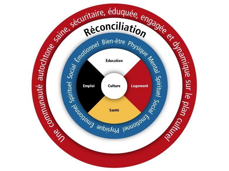 Diagramme 1. Modèle de travail du Comité d'étude sur les questions autochtones
