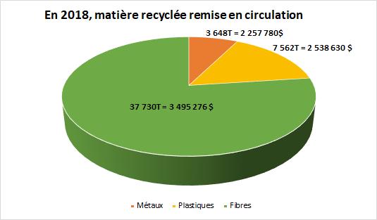 En 2017, matière recyclée remise en circulation