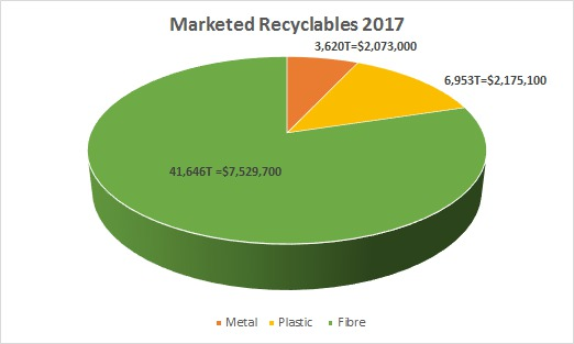 Marketed Recyclables 2017