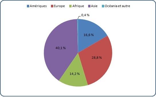 En 2011, 40,1 % des immigrants d'Ottawa étaient nés en Asie, 28,8 % des immigrants d'Ottawa étaient nés en Europe, 16,6 % des immigrants d'Ottawa étaient nés dans les Amériques, 14,2 % des immigrants d'Ottawa étaient nés en Afrique et 1,4 % des immigrants