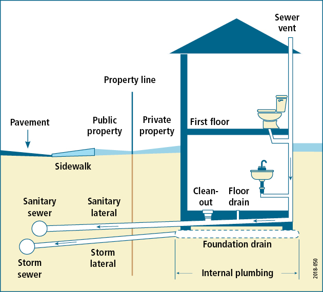 Diagram of residential plumbing