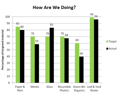 The chart shows a comparison of the 2015 capture rate targets versus the 2014/2015 seasonal waste composition study.