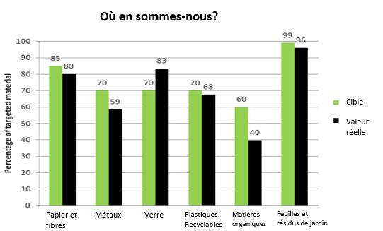 Le graphique montre une comparaison des taux d'interception ciblés pour 2015 par rapport aux taux réels selon l'étude saisonnière de composition des déchets de 2014-2015.