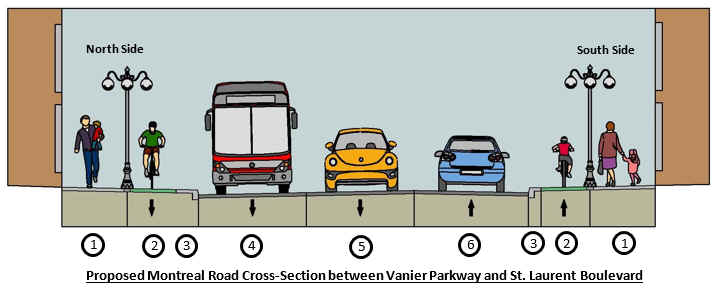 Proposed Montreal Road cross-section between Vanier Parkway and St. Laurent Boulevard.