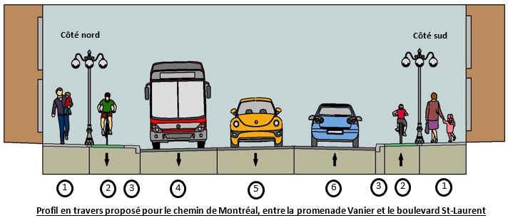 Profil en travers proposé pour le chemin de Montréal, entre la promenade Vanier et le boulevard St-Laurent.