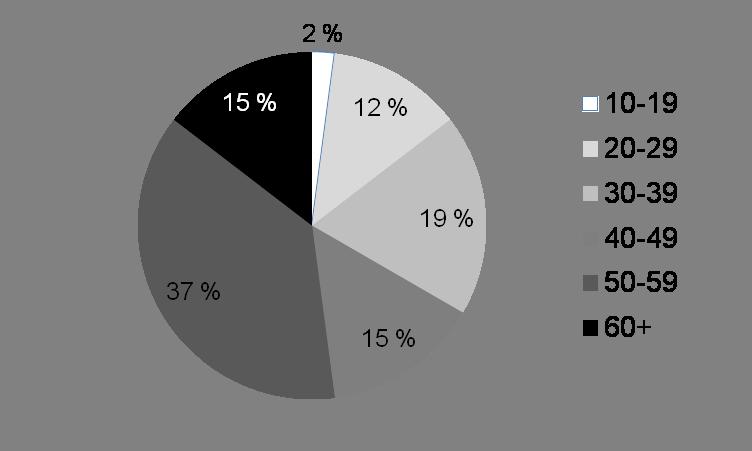 Figure2: Répartition selon l'âge des personnes décédées par overdose involontaire à Ottawa 2015