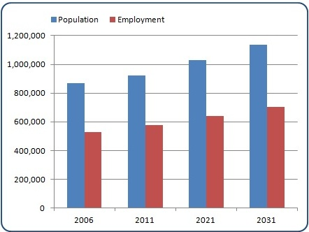 The population was 871,000 & 923,000 in 2011.The population is projected to be 1,031,000 in 2021 & 1,136,000 in 2031.The employed population was 530,000 in 2006 & 578,000 in 2011. The employed population is projected to be 640,000 in 2021 &703,000 in 2031