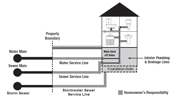 Diagram showing the service lines connecting a home to the City's water and sewer systems.