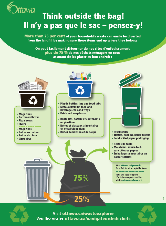 More than 75 per cent of your household waste can be diverted from the landfill. Clean paper products can be recycled in the black bin. Glass, metal, and plastic containers can be recycled in the blue bin. Organic waste can be composted in the green bin.