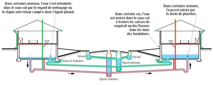Odeur D Egout Dans Maison  Le Vide Sanitaire El Matos Constructions