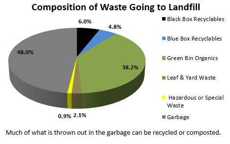 The chart indicates the contents of the garbage stream set out at the curb which were going to the Landfill based on the waste composition study. 52% of these contents could actually be diverted.