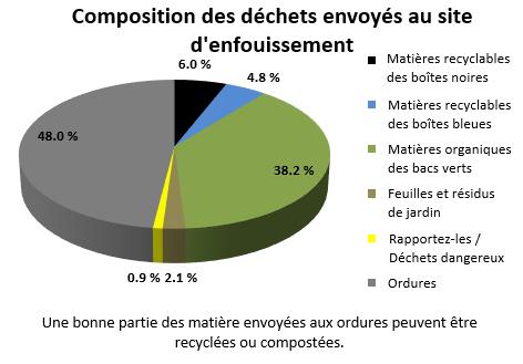 Le graphique montre la répartition des matières placées en bordure de rue pour l'acheminement vers le site d'enfouissement d'après l'étude de composition des déchets. Sur les matières contenues dans les déchets, 52 % pourraient en fait être réacheminées.