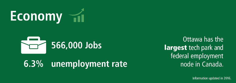 Statistics on Ottawa's economy with the largest tech park and federal employment node in Canada. 566,000 jobs and an unemployment rate of 6.3 per cent