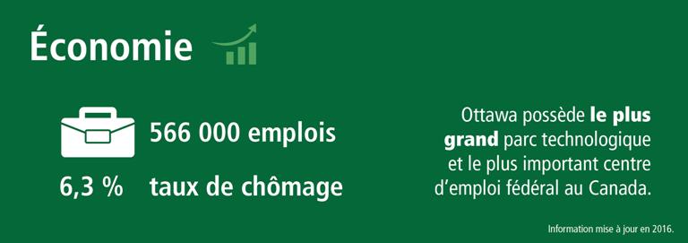 Statistiques sur l'économie d'Ottawa (le plus grand parc de haute technologie et le plus important centre d'emploi fédéral au Canada); 566 000 emplois et un taux de chômage de 6,3 %