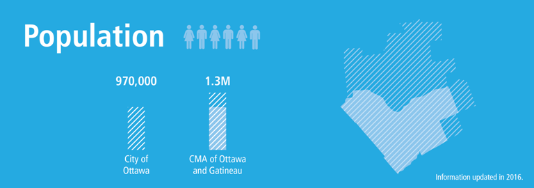 Statistics on Ottawa's population 970,000 versus the Census Metropolitan Area (CMA) of Ottawa and Gatineau 1.3 million, based on 2016 information.