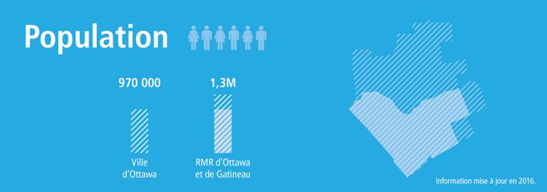 Statistiques sur la population d'Ottawa de 970 000 par rapport à 1,3 million dans la région métropolitaine de recensement d'Ottawa-Gatineau, fondées sur de l'information de 2016.