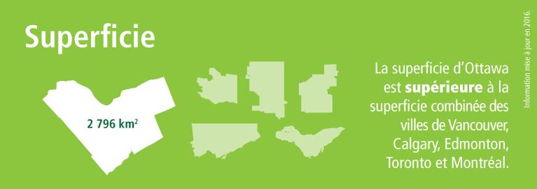 Statistiques sur la superficie d'Ottawa de 2 796 kilomètres carrés. Ottawa est plus grande que les villes de Vancouver, Calgary, Edmonton, Toronto et Montréal combinées.