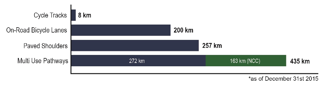 This is a chart showing total kilometers of cycling facilities in Ottawa. 8 kilometers of cycle tracks, 200 kilometres of on-road bicycle lanes, 257 kilometers of paved shoulders, 272 kilometers of city-owned multi use pathways and 163 kilometres of NCC-owned multi-use-pathways.