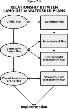 Relationship between land use and watershed plans.